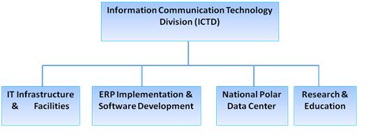 Information Communication Technology (ICT): Information